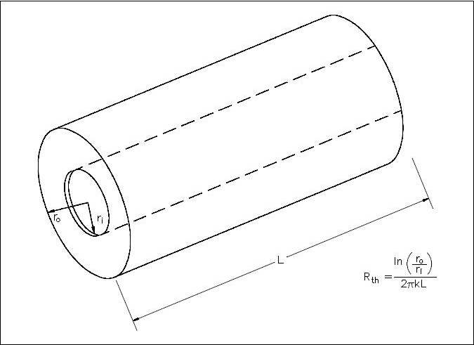 Figure 4 Cross-sectional Surface Area of a Cylindrical Pipe